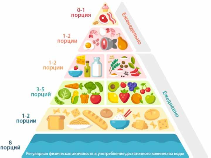 Средиземноморская диета: продукты, меню на неделю, принцип диеты.